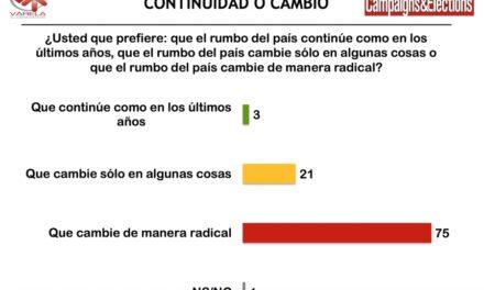 """Encuesta revela que 75% de los mexicanos quieren que el rumbo del país """"cambie de manera radical"""""""