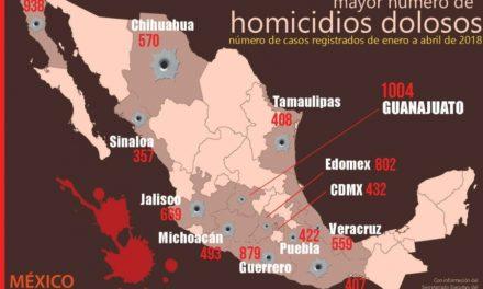 Los estados más violentos