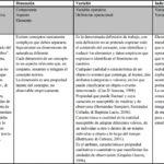 Operacionalización de conceptos/variables