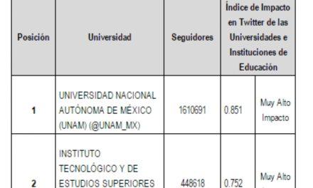 Índice de Impacto en Twitter de las Universidades e Instituciones de Educación Superior en México