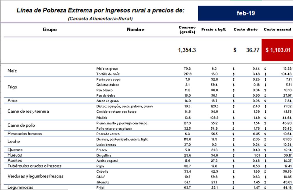 cuadro linea de pobreza extrema por ingreso rural.PNG