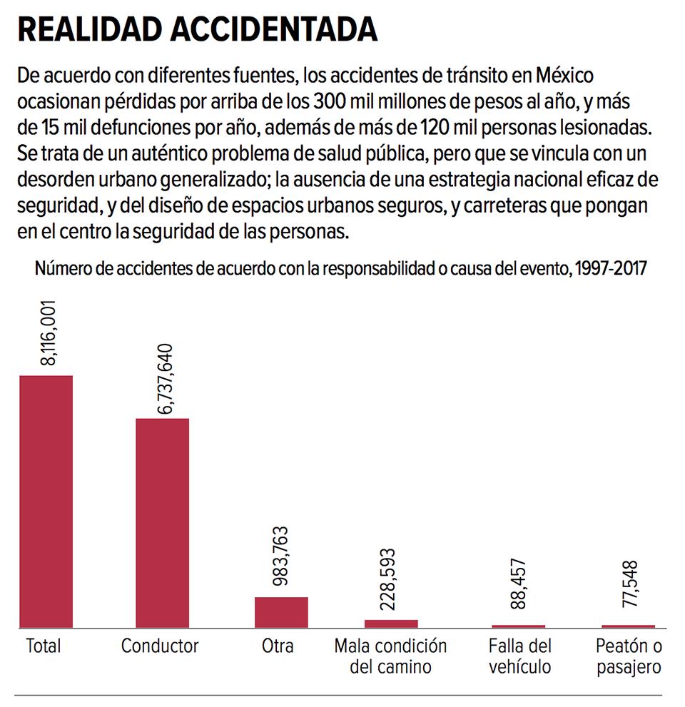 Accidentes de tránsito, problema de salud pública