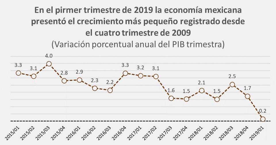 PIB se contrae 0.2% en el primer trimestre de 2019: INEGI