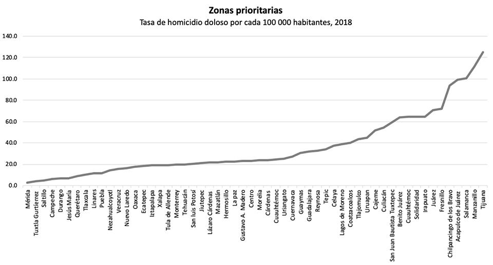 Violencia imparable: homicidios en zonas proritarias
