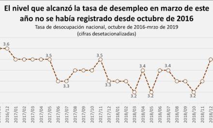 La tasa de desempleo llegó a su nivel más alto de los últimos 28 meses