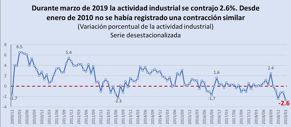 Actividad industrial sufre en marzo su peor caída en 9 años