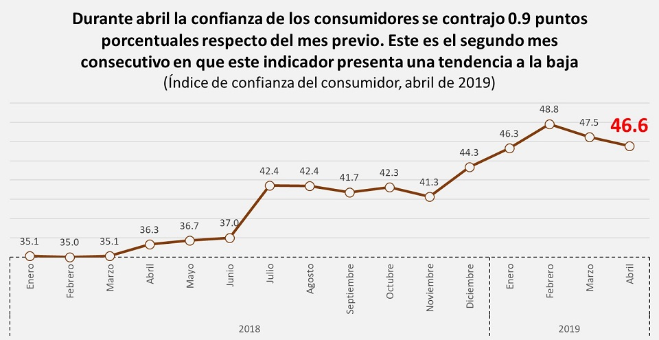 Confianza del consumidor cae por segundo mes consecutivo