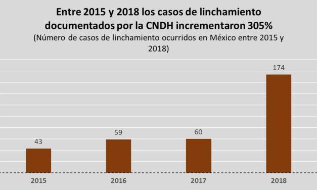 Casos de linchamiento en México incrementaron más de 300% entre 2015 y 2018