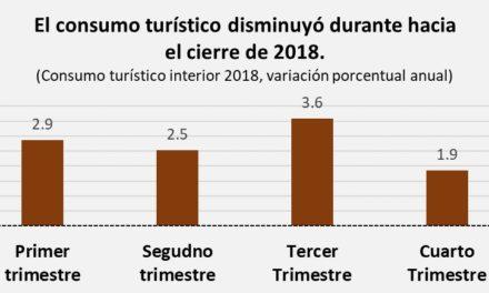 Turismo en México tuvo el menor crecimiento de los últimos años durante 2018