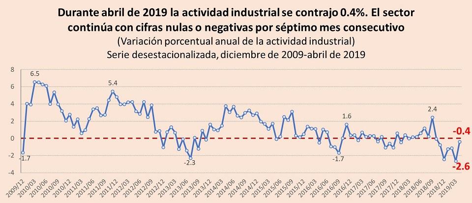 Actividad industrial lleva siete meses con crecimientos nulos o negativos
