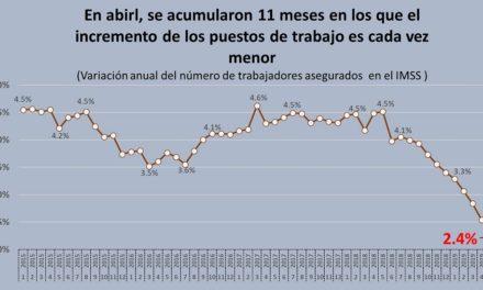 Número de afiliados al IMSS crece cada vez menos