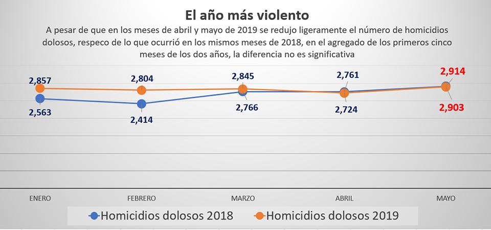 Homicidios y violencia en México