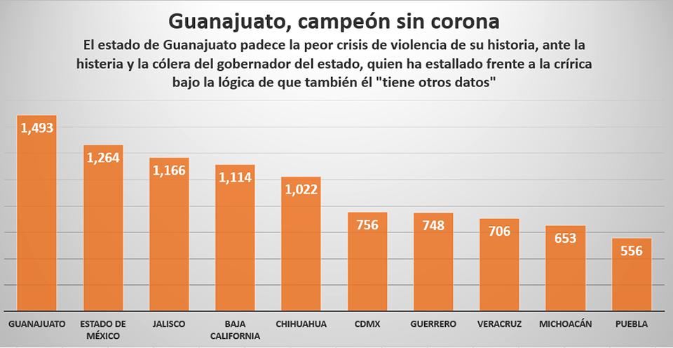 Homicidios en Guanajuato