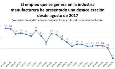 Empleo en la industria manufacturera va en picada