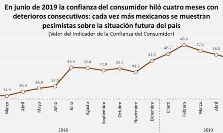Confianza del consumidor ha empeorado desde marzo