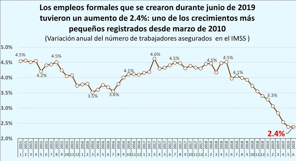 En junio se perdieron más de 14 mil empleos formales, según datos del IMSS