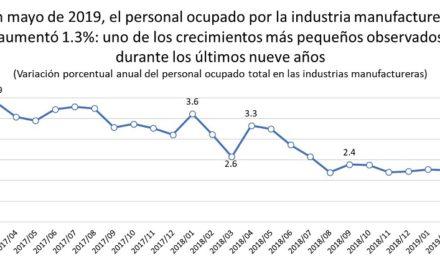 El empleo en sector manufacturero sigue creciendo a niveles mínimos