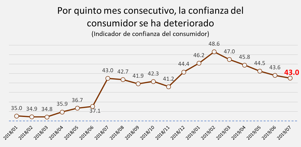 Confianza del consumidor se deterioró por quinto mes consecutivo