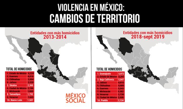 La violencia homicida se mueve y cambia de territorios