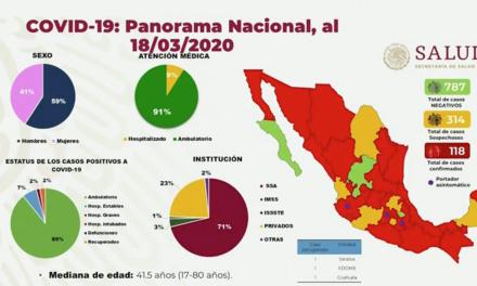 Creció a 118 el número de casos de coronavirus en México: 25 más que ayer