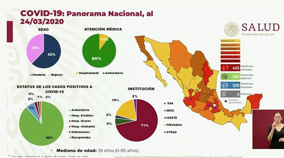 México llega a Fase 2 con 5 muertes y 405 casos confirmados | COVID-19