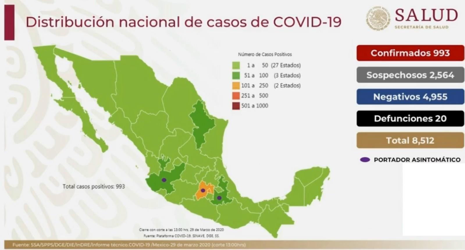Son ya 20 defunciones y 993 casos confirmados por COVID-19