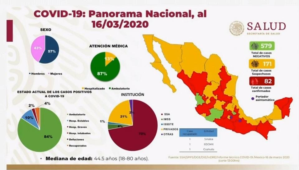 Ya son 82 casos confirmados de Covid-19 en México