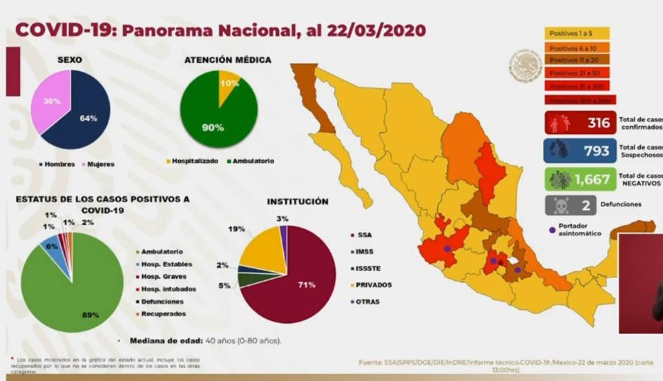Llega México a 316 casos de coronavirus: 65 más en un día