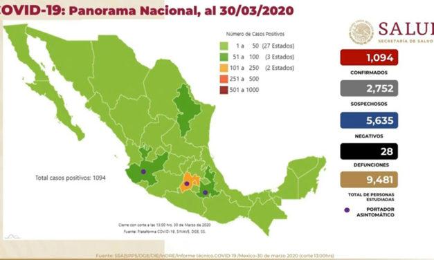 Sube a 28 el número de muertes por COVID-19 en México; hay 1,094 casos confirmados