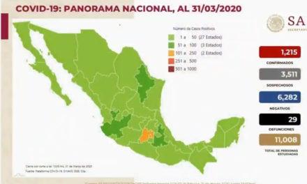 COVID-19 en México: 1,215 casos confirmados y 29 muertes
