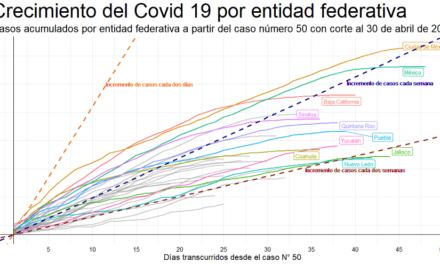 """Sobre cómo la """"sana distancia"""" ha funcionado en México"""