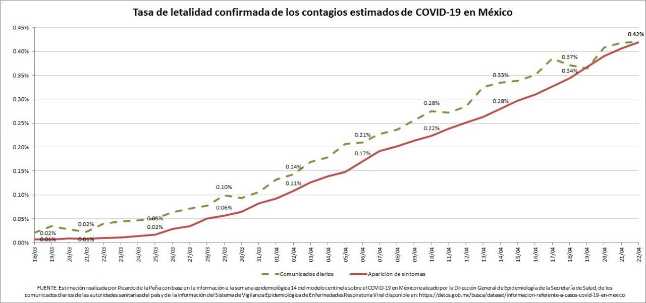 Proyección casos COVID19