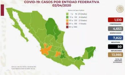 Aumentan 35% las muertes por COVID-19 en México