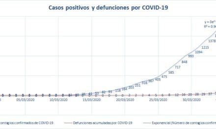 Crecen 31.66% las muertes por COVID-19 en el país