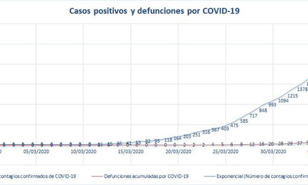 Ya hay 125 muertes por COVID-19 en México; suben 32.9% en un día