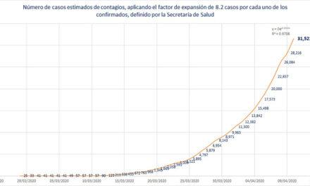 Ya son 233 las muertes por COVID-19; personas de 25 a 59 años se contagian más