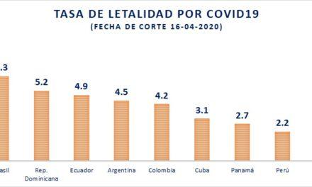 México: el país con mayor letalidad entre aquellos con más casos de COVID-19 en América Latina