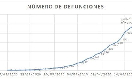Aumentan 12.3% las defunciones por COVID-19 en México