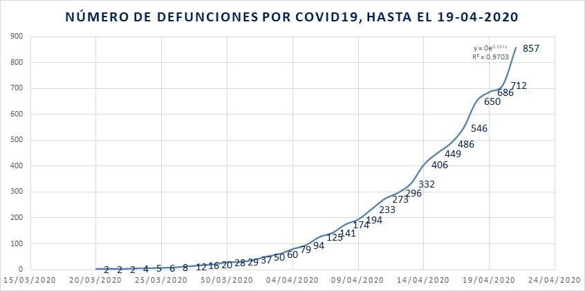México en Fase 3: mueren 145 personas por COVID-19 en un día