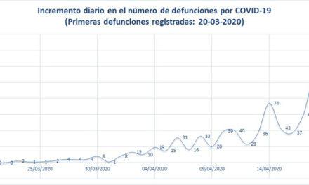 México rebasa por primera vez los 10 mil casos positivos de COVID-19