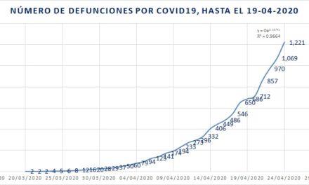 Hay 1,221 muertes y 12,872 casos confirmados de COVID-19 en el país