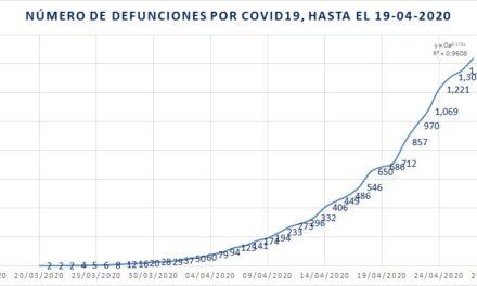 Hay más de 15 mil casos de COVID-19 y han fallecido 1,434 personas