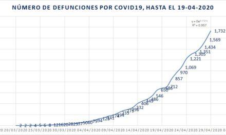 Nuevo récord de muertes por COVID-19: 163 entre el 28 y 29 de abril