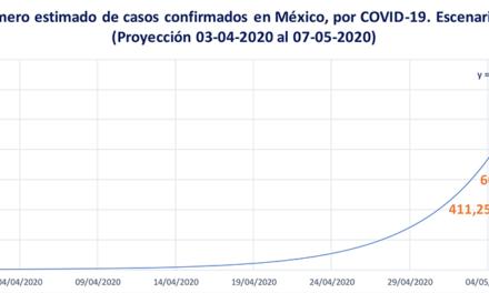 Tendencia y escenarios del COVID-19 en el corto plazo