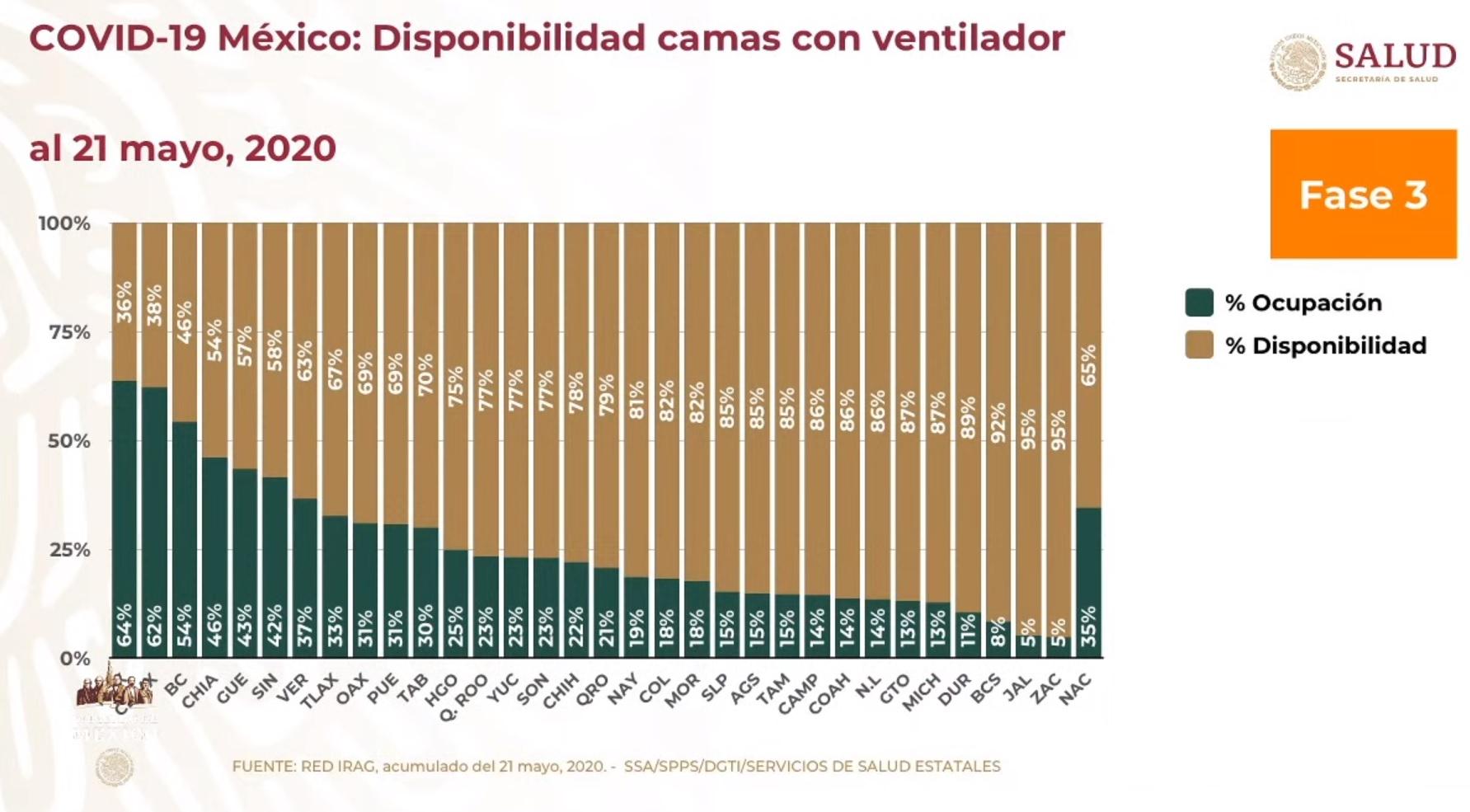 Camas COVID19