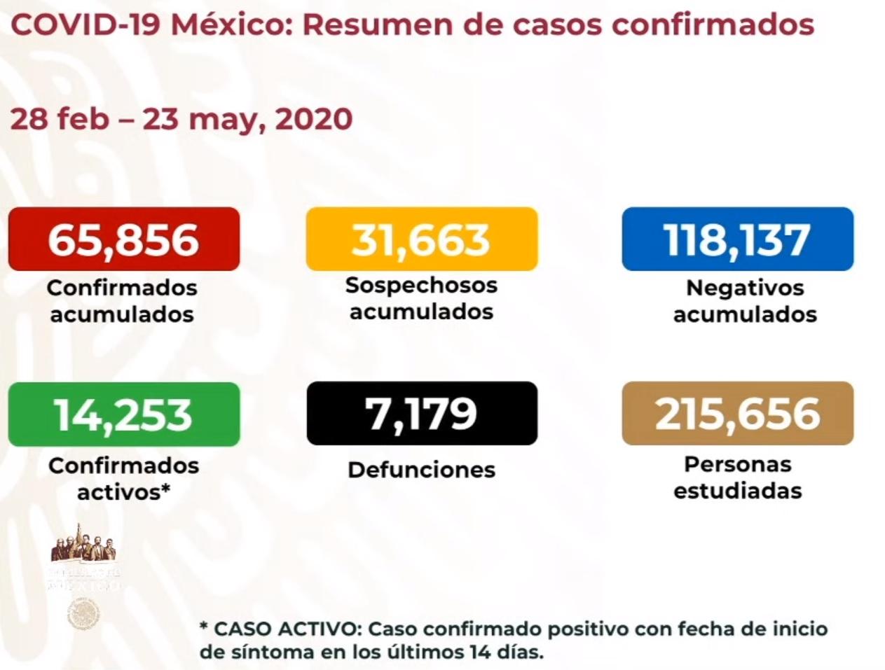 La curva sigue creciendo: 3,329 casos más de COVID19 de ayer a hoy.
