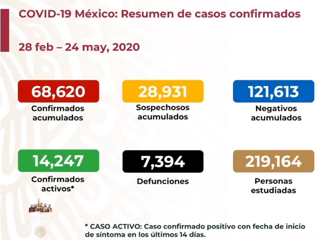 México se acerca a l0s 70 mil casos de COVID19