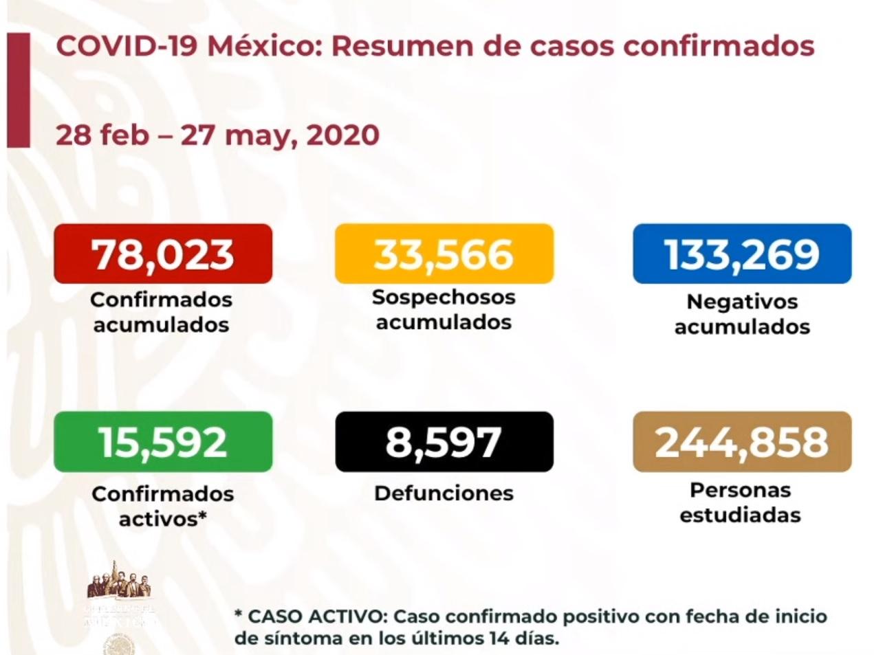 México: octavo lugar mundial en muertes por COVID19