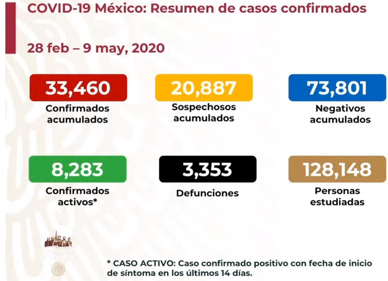 32% de los decesos por COVID19 se registraron en los últimos cinco días
