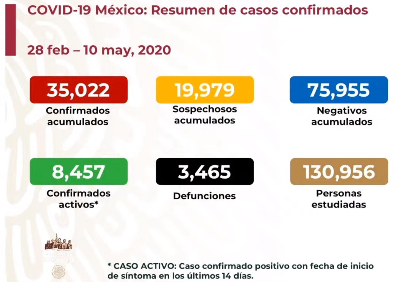 Nuevo récord de casos activos confirmados por covid19: hay 8,457